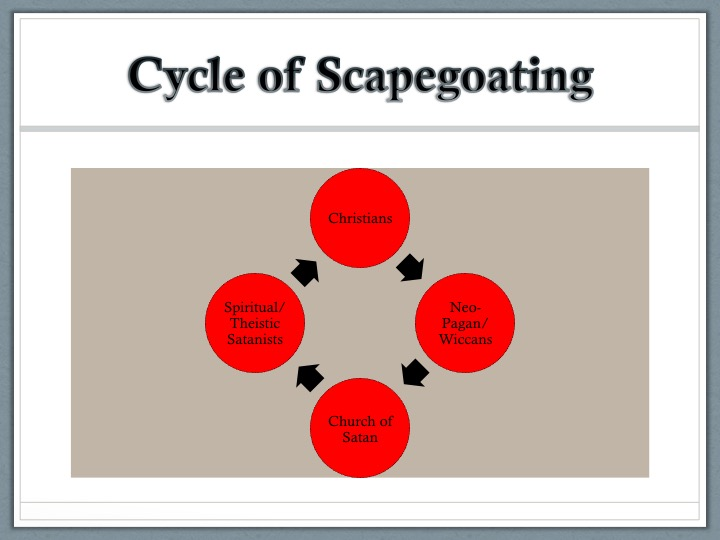 what is scapegoating Scapegoating is the practice of blaming major problems on a single individual or group while ignoring the responsibilities of others the individual or group being blamed is known as the scapegoat, while the person or group placing the blame is the one doing the scapegoating.
